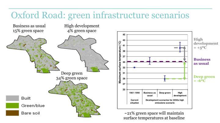 Oxford Road: green infrastructure scenarios