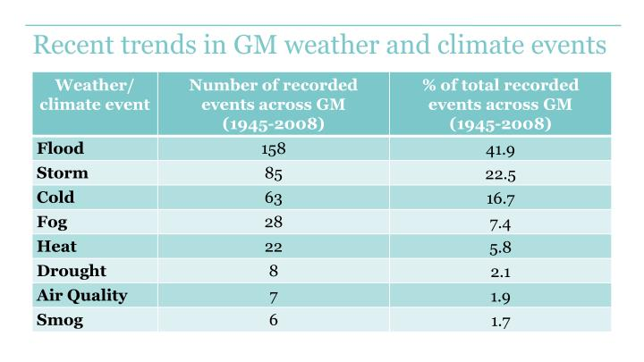 Recent trends in GM weather and climate events