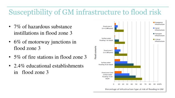 Susceptibility of GM infrastructure to flood risk