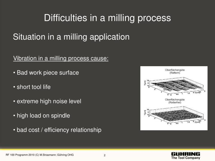 Difficulties in a milling process