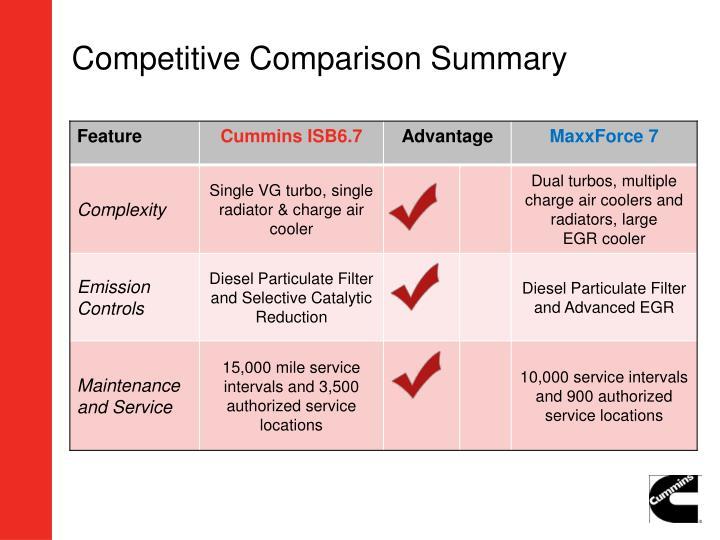 Competitive Comparison Summary