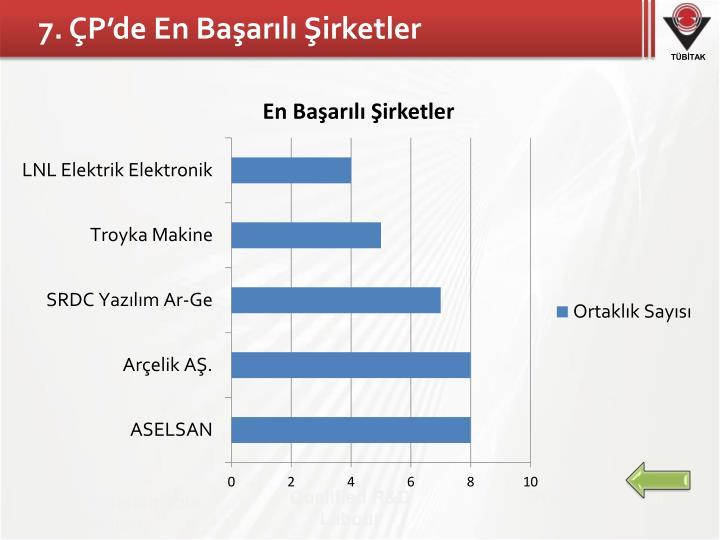 7. ÇP'de En Başarılı Şirketler