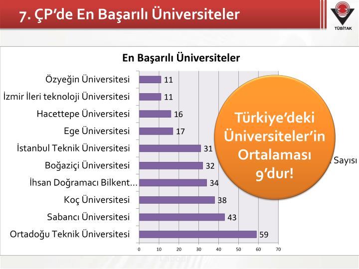 7. ÇP'de En Başarılı Üniversiteler