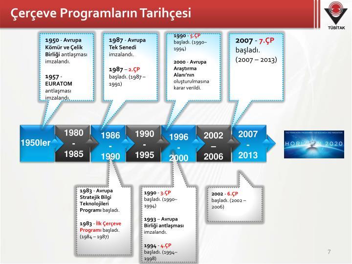Çerçeve Programların Tarihçesi