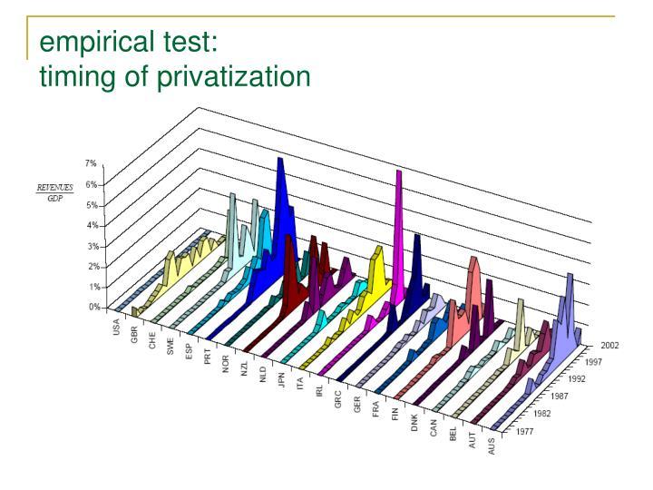 empirical test: