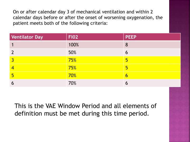 On or after calendar day 3 of mechanical ventilation and within 2 calendar days before or after the onset of worsening oxygenation, the patient meets both of the following criteria: