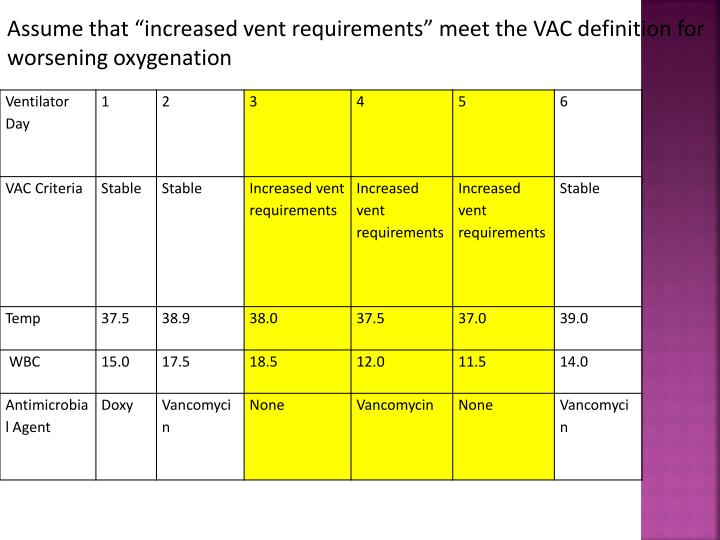 """Assume that """"increased vent requirements"""" meet the VAC definition for worsening oxygenation"""