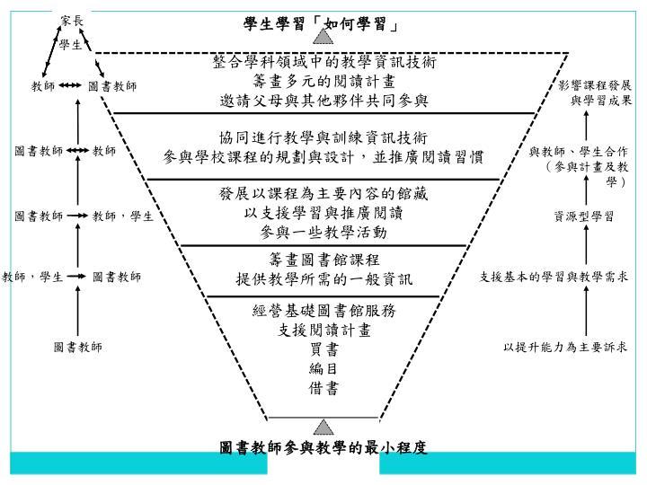 整合學科領域中的教學資訊技術