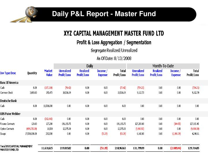 Daily P&L Report - Master Fund