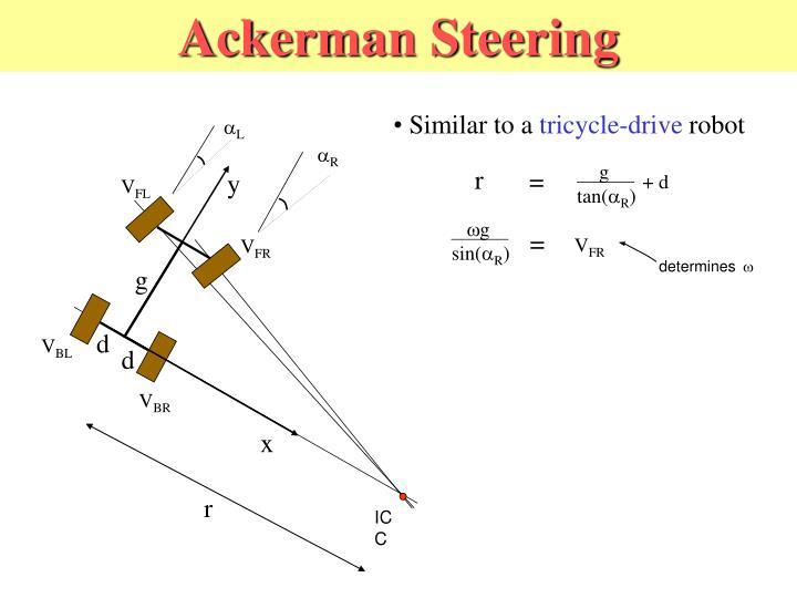 Ackerman Steering