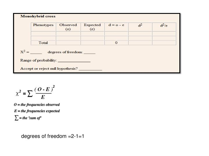 degrees of freedom =2-1=1