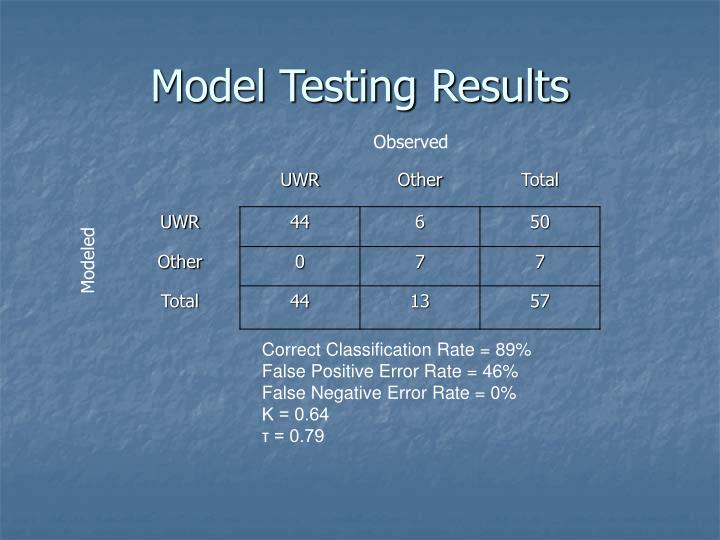 Model Testing Results