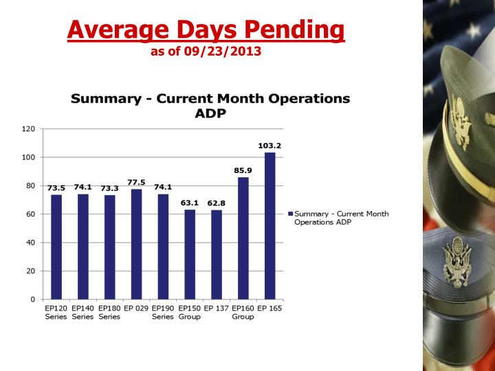 Average days pending as of 09 23 2013