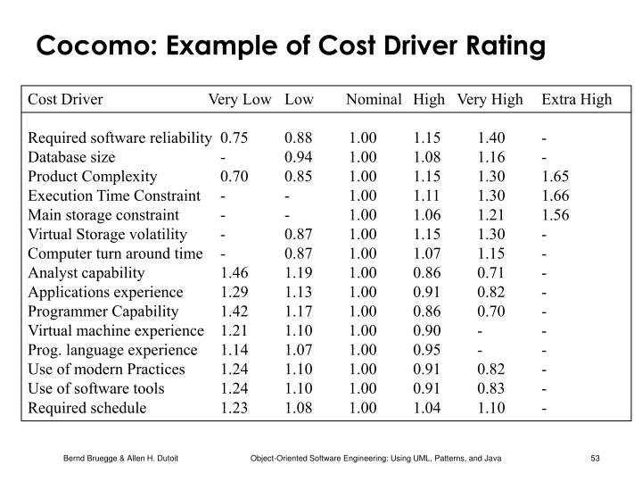 Cocomo: Example of Cost Driver Rating