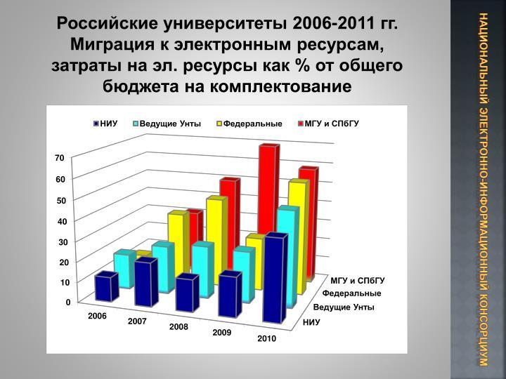 Российские университеты 2006-2011 гг. Миграция к электронным ресурсам, затраты на эл. ресурсы как % от общего бюджета на комплектование