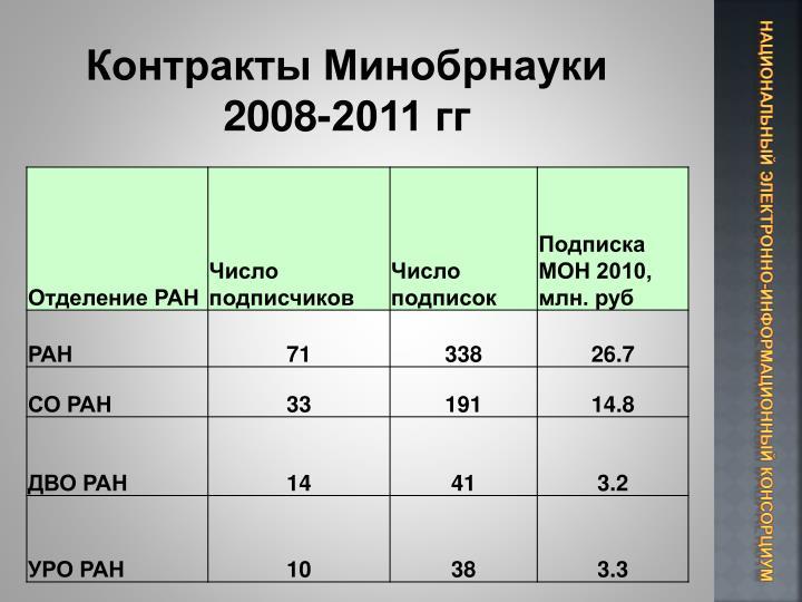 Контракты Минобрнауки 2008-2011 гг