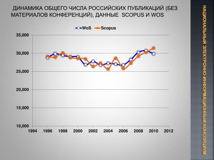 Динамика общего числа российских публикаций