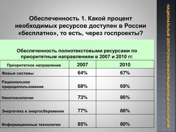 Обеспеченность 1. Какой процент необходимых ресурсов доступен в России «бесплатно», то есть, через госпроекты?
