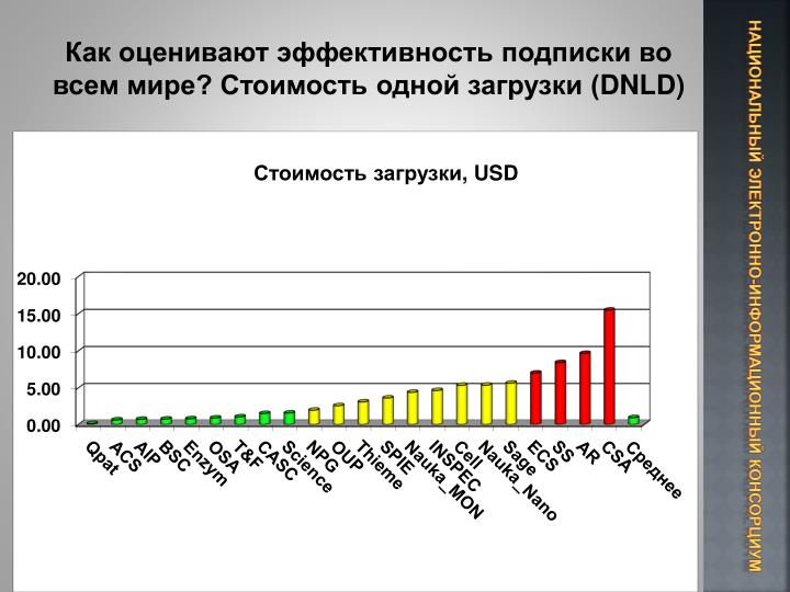 Как оценивают эффективность подписки во всем мире? Стоимость одной загрузки (