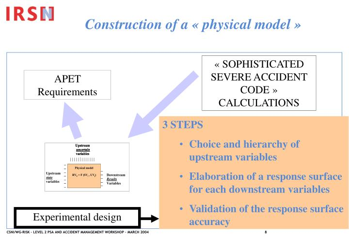 Construction of a «physical model»