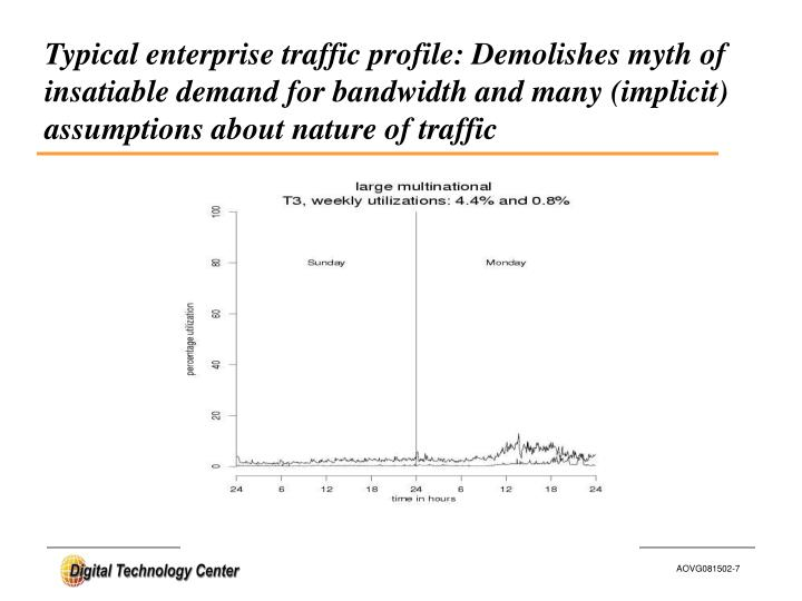 Typical enterprise traffic profile: Demolishes myth of  insatiable demand for bandwidth and many (implicit) assumptions about nature of traffic