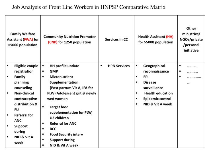 Job Analysis of Front Line Workers in HNPSP Comparative Matrix