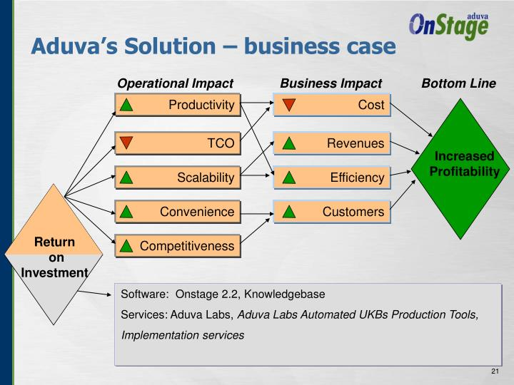 Aduva's Solution – business case