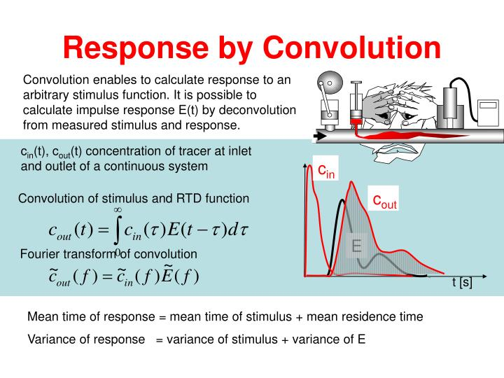 Response by Convolution