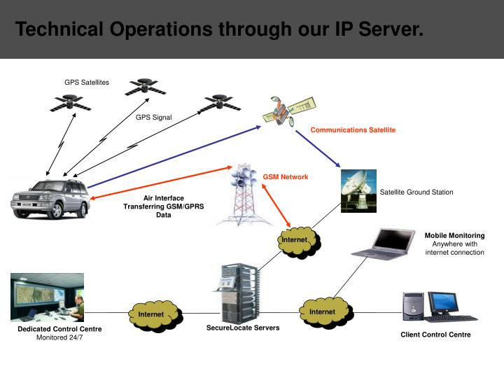 Technical Operations through our IP Server.