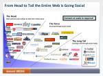 from head to tail the entire web is going social