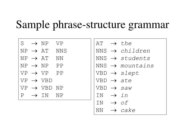 Sample phrase-structure grammar