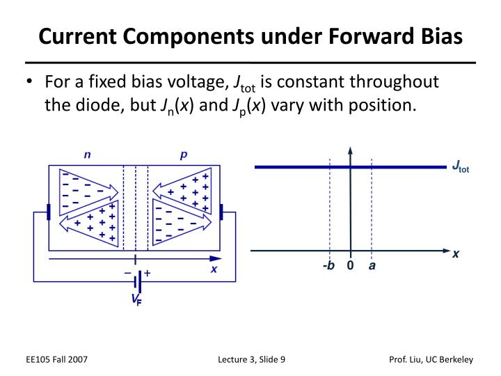 Current Components under Forward Bias
