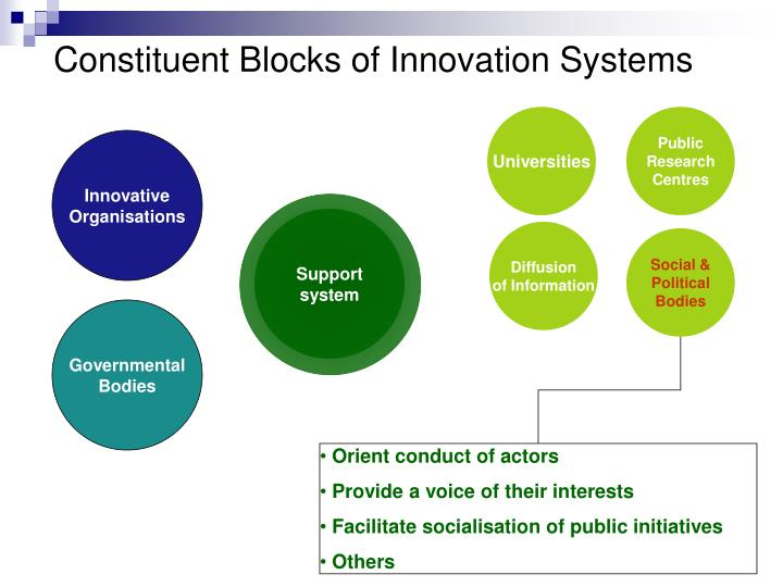 Constituent Blocks of Innovation Systems