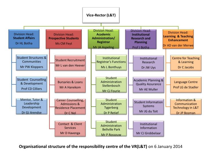 Organisational structure of the responsibility centre of the VR(L&T)