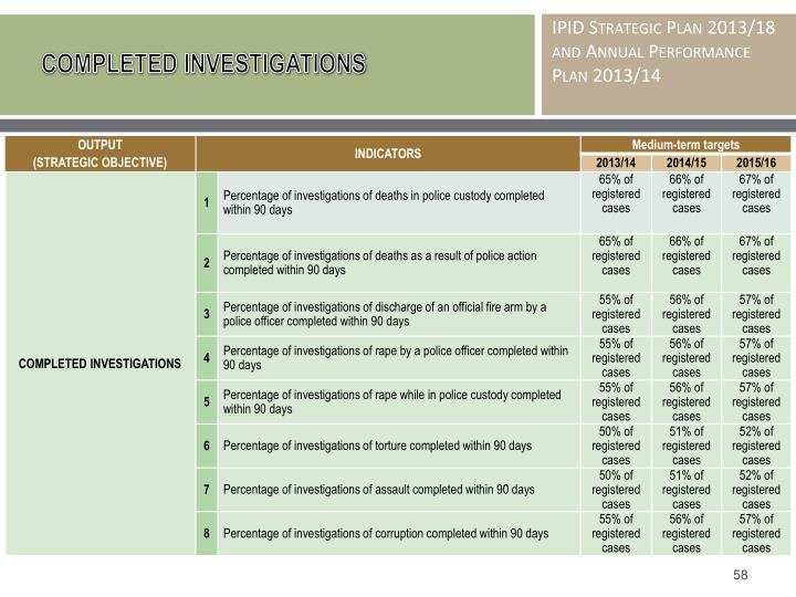COMPLETED INVESTIGATIONS
