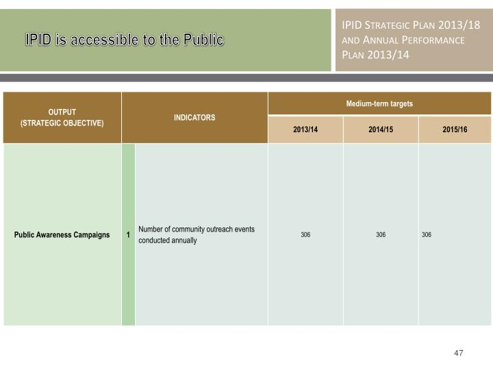 IPID is accessible to the Public