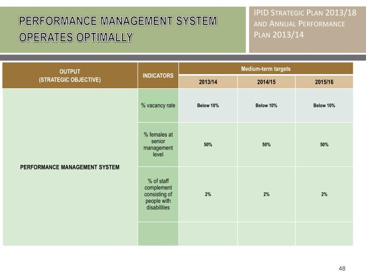 PERFORMANCE MANAGEMENT SYSTEM OPERATES OPTIMALLY