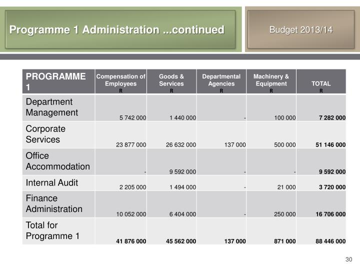 Programme 1 Administration ...continued