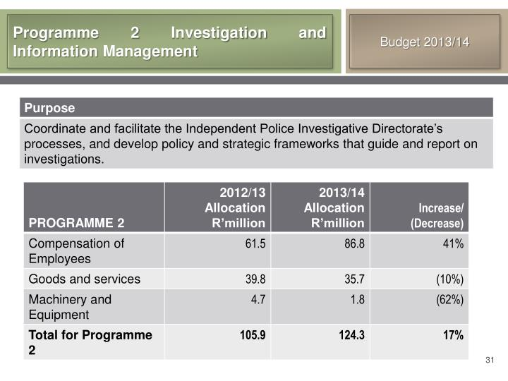 Programme 2 Investigation and Information Management