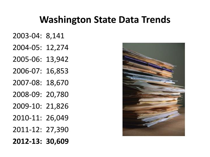 Washington State Data Trends