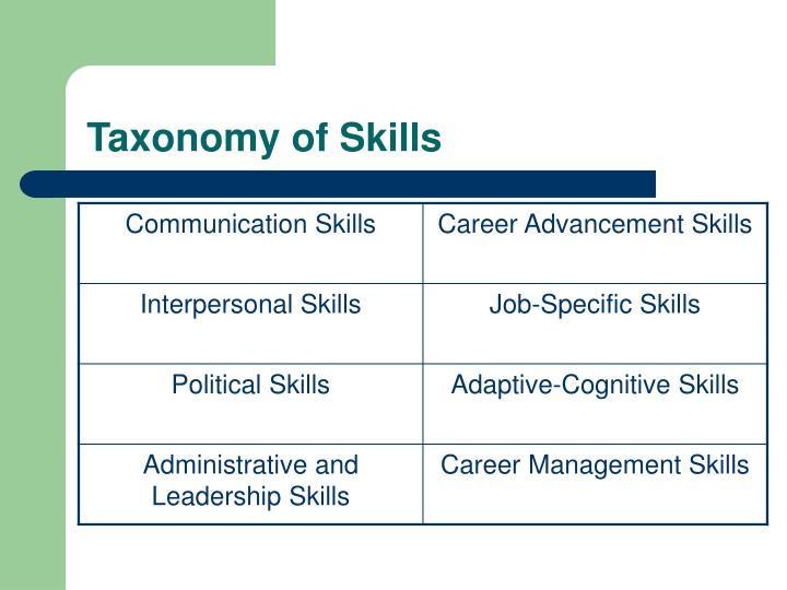 Taxonomy of Skills