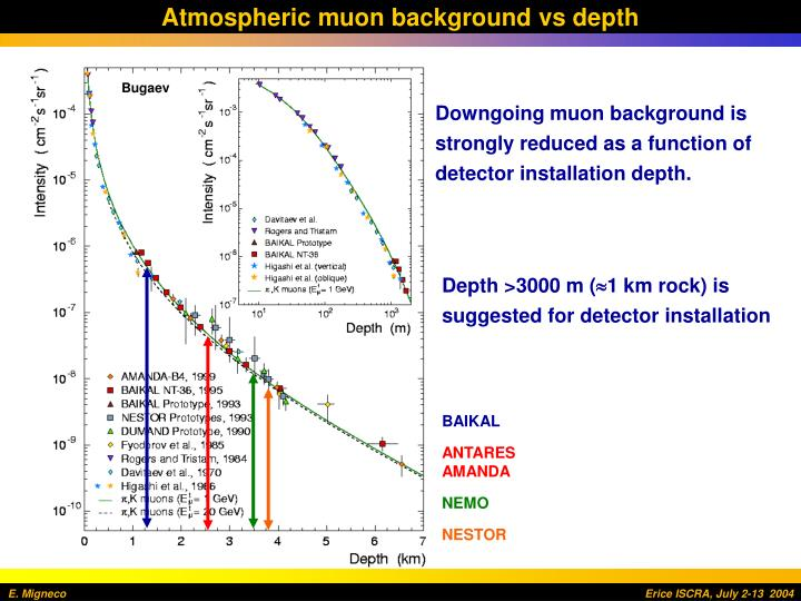 Atmospheric muon background vs depth
