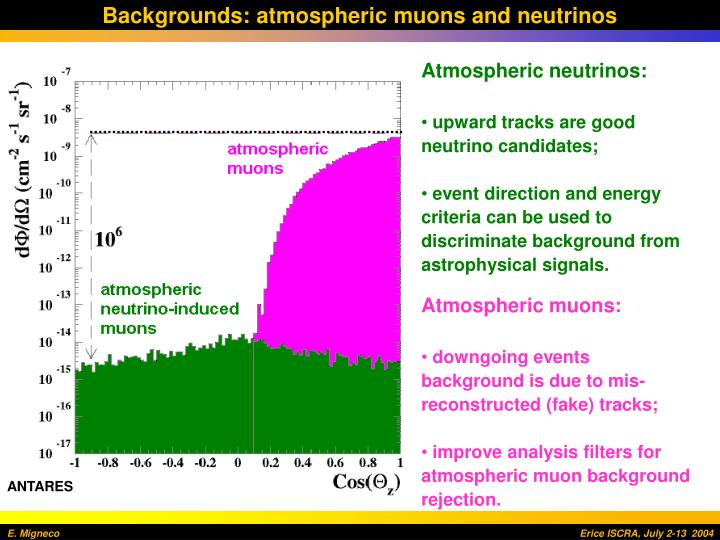 Backgrounds: atmospheric muons and neutrinos