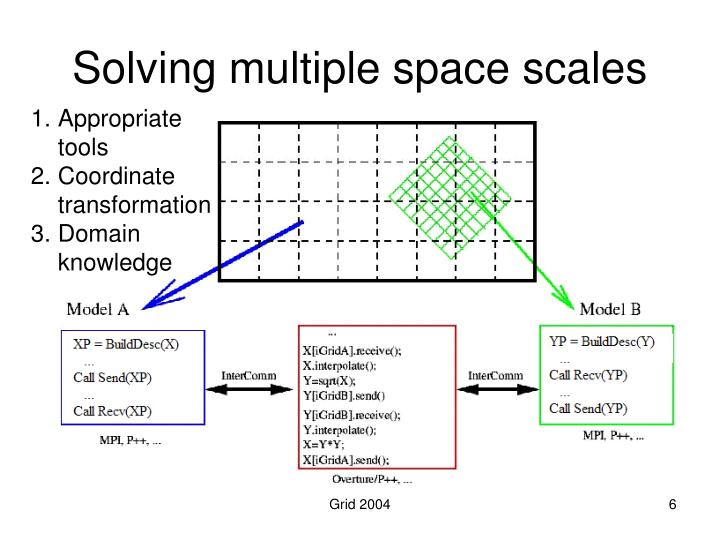 Solving multiple space scales