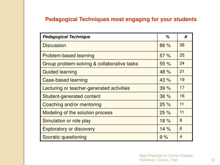 Pedagogical Techniques most engaging for your students