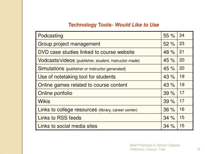 Technology Tools-