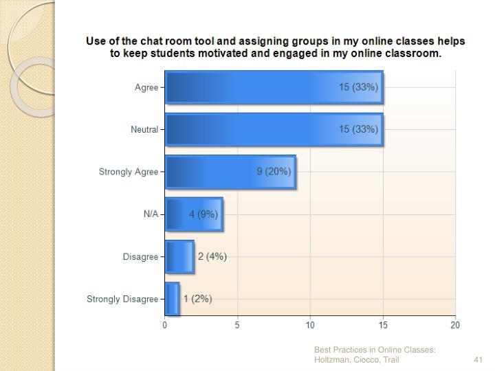 Best Practices in Online Classes: Holtzman, Ciocco, Trail