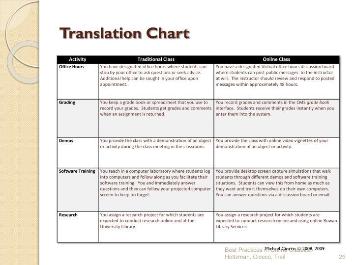 Translation Chart