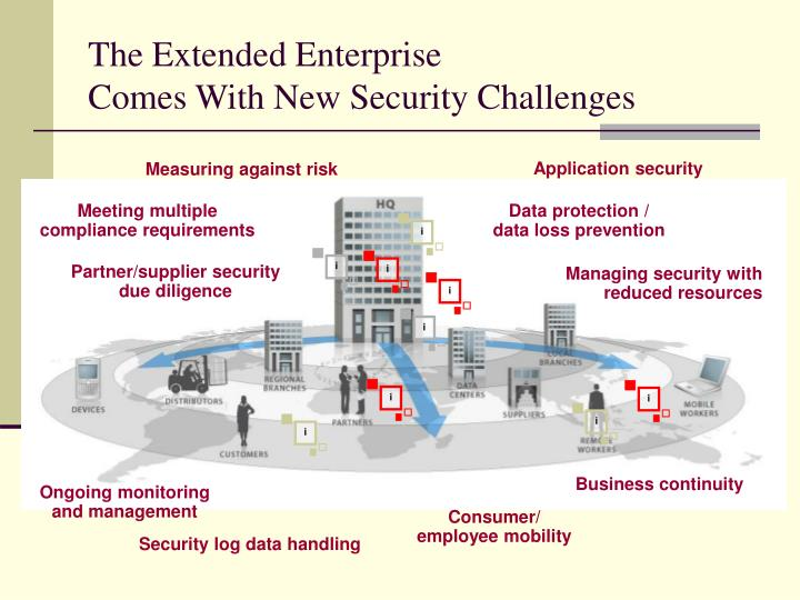 The extended enterprise comes with new security challenges