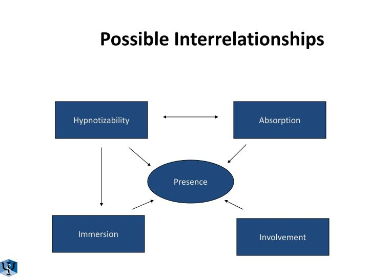 Possible Interrelationships